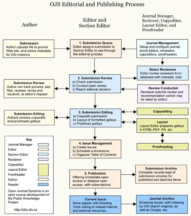Description: OJS Editorial and Publishing Process